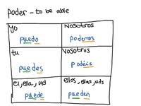 Topic Spanish Conjugation Showme Online Learning