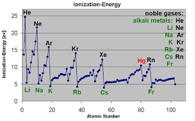 Ionization Energy Chart Ionization Energy Introduction To Chemistry