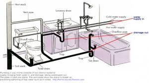 Pleasant Design Ideas Kitchen Sink Drain Size Average Home Pipe 96e