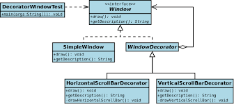 Decorator Design Pattern Python Custom Decorator Pattern Wikiwand