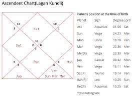 Kp Chart Or Lagna Chart Amitabh Bachchan Birth Chart Netchanting