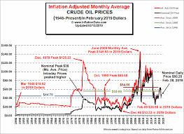 Heating Oil Price Chart 2016 Historical Oil Prices Chart