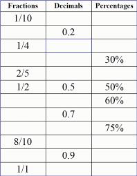 Convert Improper Fraction Converting Decimals To Fractions ...