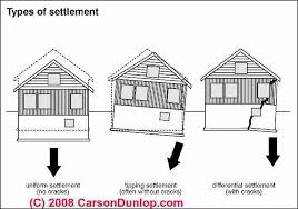 How To Evaluate And Diagnose Foundation Movement By Type Types Of House Foundations