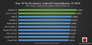 Iphone 7 Tops 2016 Smartphone Performance Chart