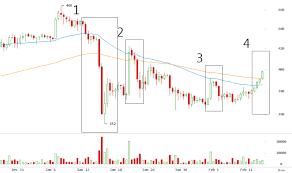 Bitcoin Price Report 02 15 2016 Bitcoinaverage Bitcoin