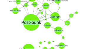 Visualizing A Knowledge Graph Cambridge Intelligence