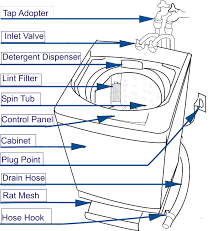 whirlpool dishwasher parts diagram likewise frigidaire dishwasher whirlpool dishwasher parts diagram likewise frigidaire dishwasher dishwasher wiring diagram furthermore dishwasher wiring
