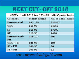 Neet Reservation Category Wise For Sc St Obc And Ph Mbbs