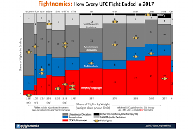 How Mma Fights End Submission Victories Way Down