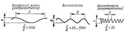 Реферат Шероховатость поверхности com Банк рефератов  Волнистость занимает промежуточное положение между шероховатостью и погрешностями формы поверхности Критерием для их разграничения служит отношение шага s