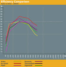 Comparison Efficiency And Acoustics Power Supply Roundup