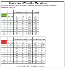 Gear Inches Chart For 29er Wheels 1x11 V S 2x10 The