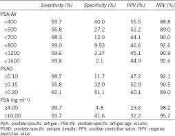 Psa Density Chart Evaluation Of Psa Age Volume Score In Predicting Prostate