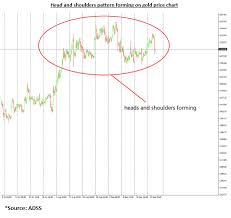 Will There Be A Correction In Gold Prices Adss