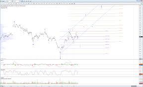 Market Update Charts On Ewm Thd Ephe Idx