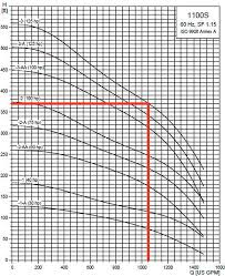 Submersible Pump Size Chart Pump Sizing For Efficient Irrigation