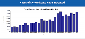 Lyme Disease Chart Trends Leading To Lyme Disease Increases Igenex Tick Talk