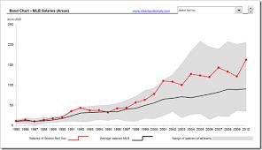 Excel Chart Average And Standard Deviation Excel Chart Standard Deviation Mean Www Bedowntowndaytona Com