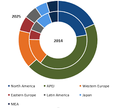 automotive wiring harness market global industry analysis, size Wiring Harness Manufacturers In India automotive wiring harness market automotive wiring harness manufacturers in india