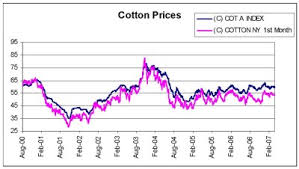 Cotton Commodity Price Chart 3 6 9 5 Cotton Marketing Price Charts Cotlook A Index And