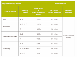 United Mileage Miles Chart Which Airlines Partner Award Chart Determines My Mileage