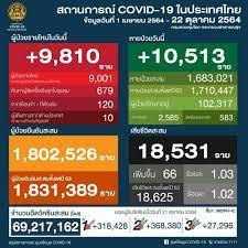 โควิด วันนี้ กทม.ติดเชื้อรายวัน ตำ่กว่าพันวันแรก ตรวจ ATK บวกอีก 2,785 ราย