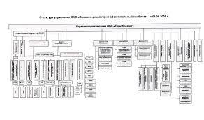 Отчёт по экономической практике на примере предприятия ОАО ВГОК  Р исунок 1