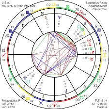 36 Timeless Get Free Astrology Chart