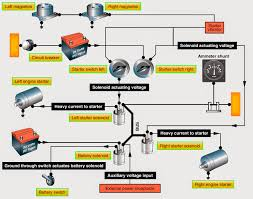 aircraft systems reciprocating engine starting systems Wiring-Diagram Shunt Intelligent engine starting schematic for a light twin engine aircraft