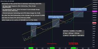 Bitcoin Halvening Prediction In Logarithmic Chart For