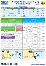 Ensure Weighing Safety In Hazardous Areas With Poster From