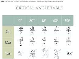 Unit Circle Sin Cos Tan Chart Trig Table Sin Cos Tan Csc Sec Cot Elcho Table