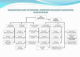 Ppt Personnel Branch Powerpoint Presentation Free