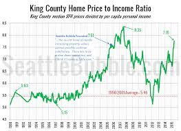 King County Median Home Price Chart Price To Income Ratio Back In Bubble Territory Seattle Bubble