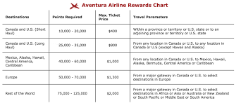 10 Great Redemptions In Economy Class Prince Of Travel