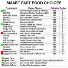 Food And Carbohydrates Chart Pin On Carbs Low And No