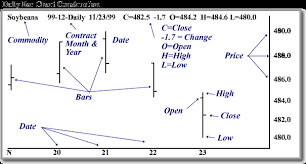 Trading Charts Commodities How To Construct A Bar Chart