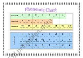 Phonetic Alphabet Chart Esl Worksheet By Annitacm