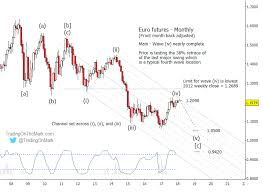 Free Currency Futures Charts Euro Currency Trading Spotlight 2 Elliott Wave Scenarios