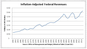 Federal Revenue By Year Chart A Tax Day Review Downsizing The Federal Government