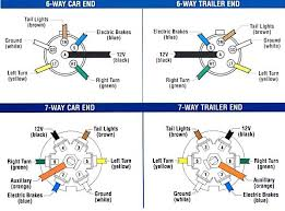 trailer brake wiring diagram ford f250 wiring diagram ford f250 super duty trailer wiring diagram wirdig 7 pin