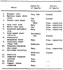 Metal Spark Test Chart Metal Composition Analysis Tests And Charts