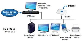 what is rvu? you'll want to know hd guru home network diagram with switch and router at Digital Home Network Diagram