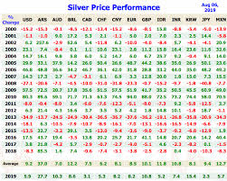 Silver Prices Today Current Live Spot Price Of Silver Per