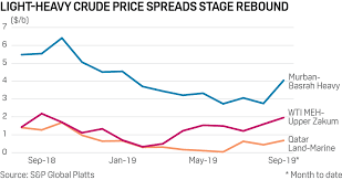 Oil Price Chart 2019 Commodity Tracker 4 Charts To Watch This Week Platts Insight