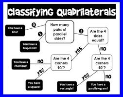 Quadrilateral Flow Chart Blank Classifying Quadrilaterals Flowchart Teaching Geometry