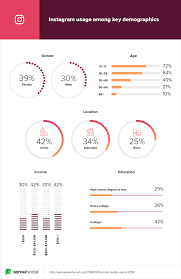 17 Instagram Stats Marketers Need To Know For 2019 Sprout Social
