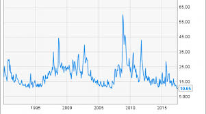Vix Chart 2015 Heres What Investors Should Watch Closely Right Now Nasdaq