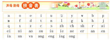 You can compare it with numbers, if you read 5, depending on what language you speak you will say five (english), quince (french), funf (german),vijf (dutch), pito. How To Learn Chinese Alphabets Quora